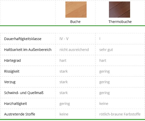 Thermoholz online kaufen - Holz hartegrade tabelle ...